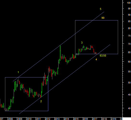 Currency And Dollar – Technical Analysis
