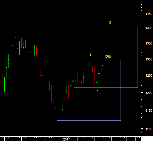 Commodity – Technical Analysis