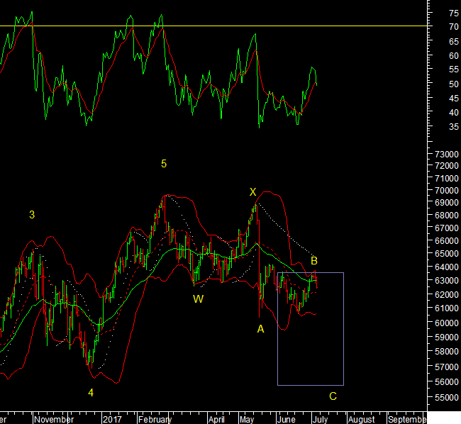 Brazil, Euro And Dollar Index Technical Analysis