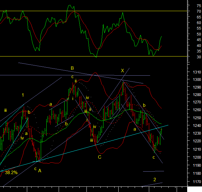 Commodities Technical Analysis