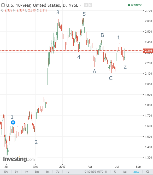 German 10 Years, US 30 Years & US 10 Years T Notes Technical Analysis