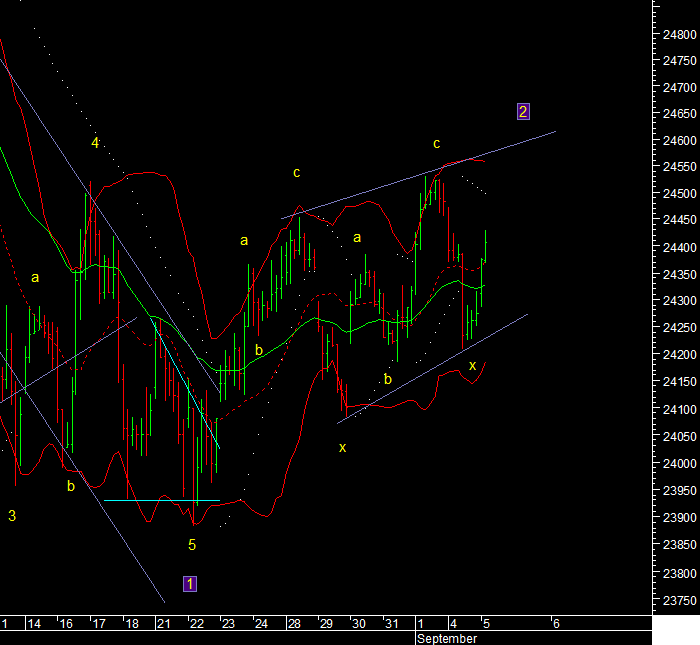 Bank Nifty & Euro Technical Analysis