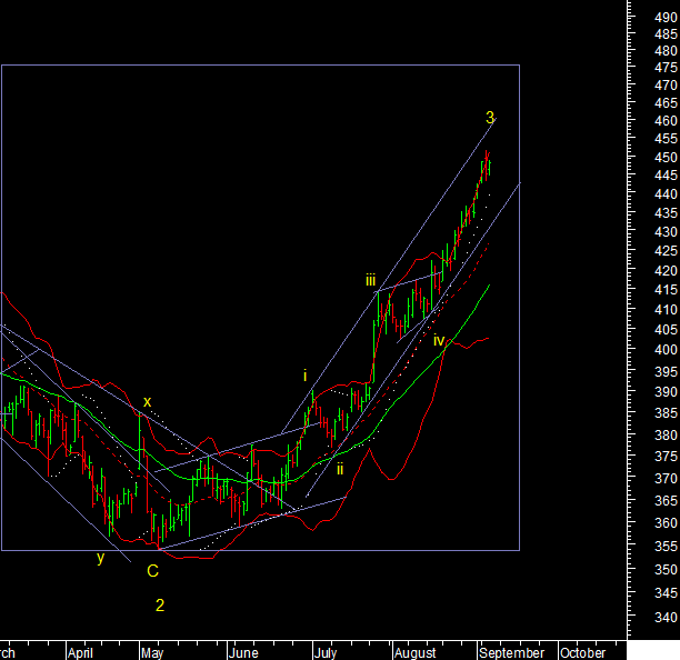 Copper & Copper MCX Technical Analysis