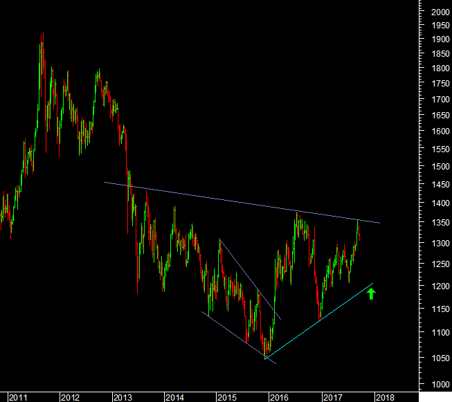 Gold MCX and Gold Trend Analysis