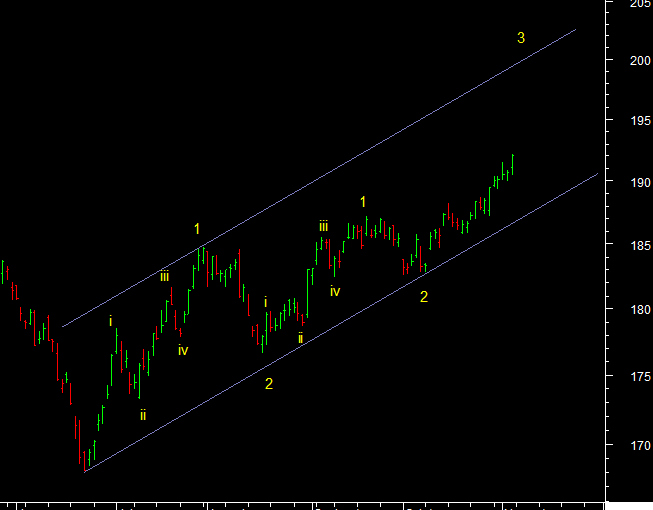CRB Index Technical Analysis Report