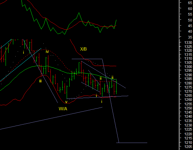 Commodity Technical Analysis