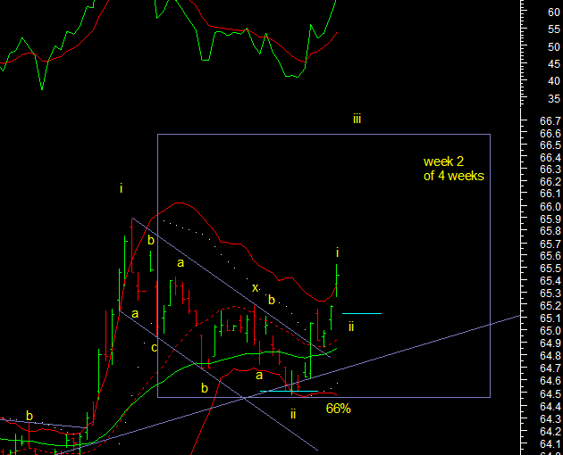 Currency Technical Analysis